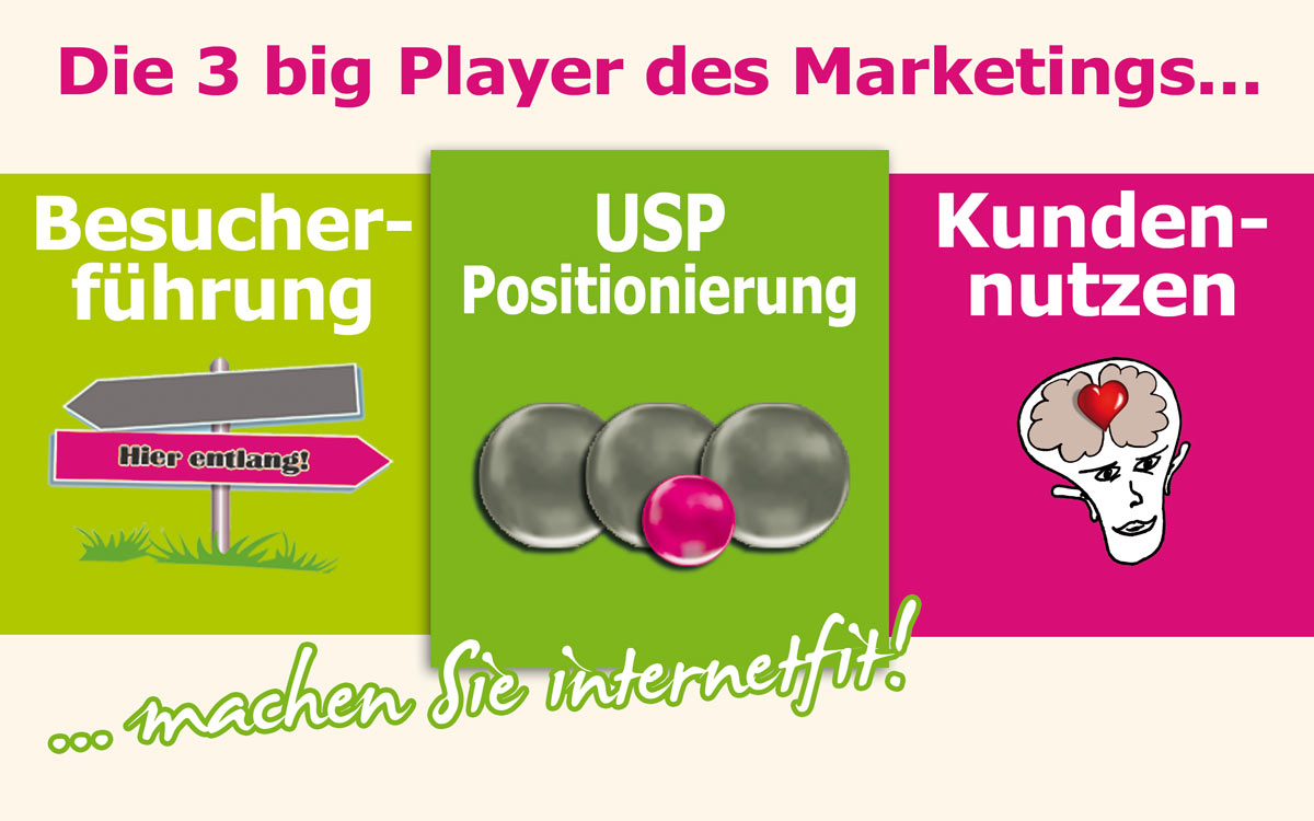 Die drei Bigplayer im Internet-Marketing: Besucherführung, USP und Kundennutzen